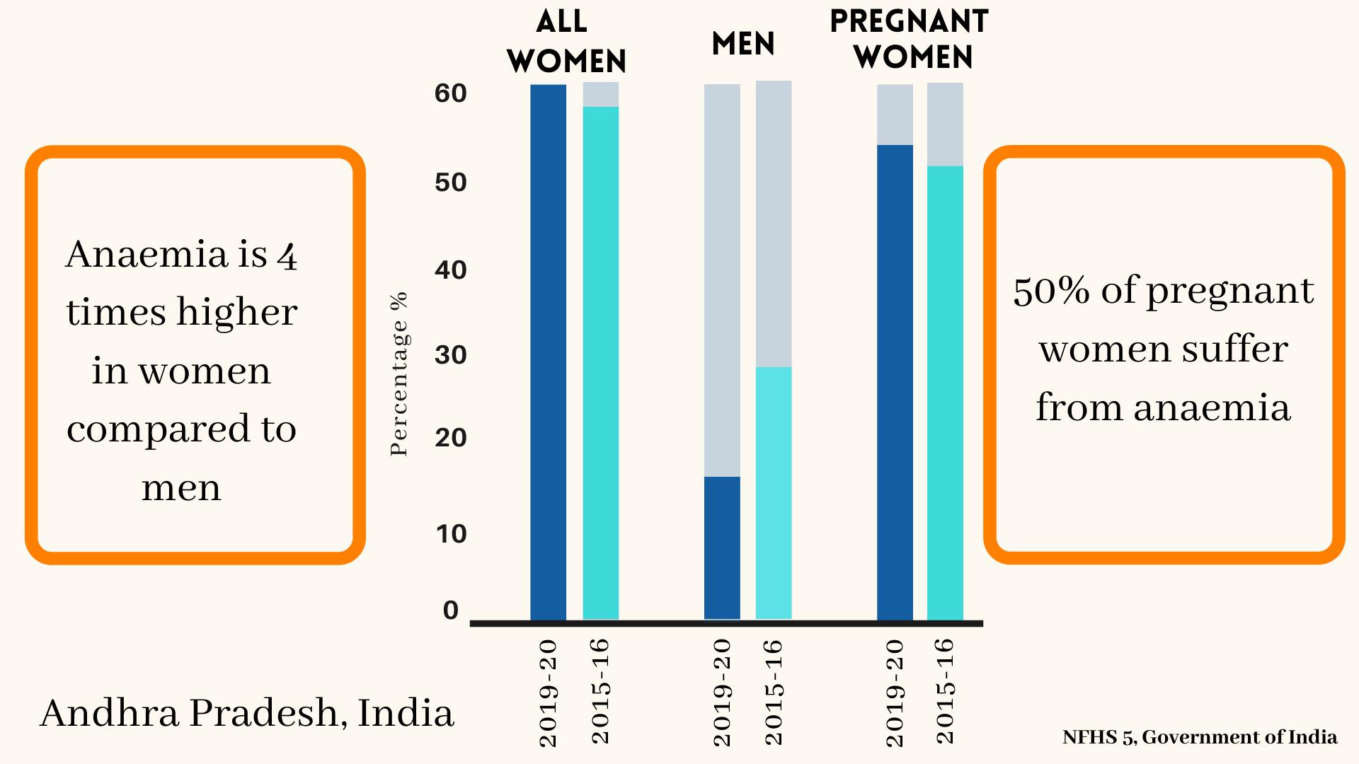 Anaemia in Pregnancy data India